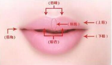 丽水人民医院整形外科厚唇改薄术的特点 有哪些并发症