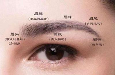 【眉眼整形】双眼皮/去眼袋/提眉 双眼明媚更显年轻